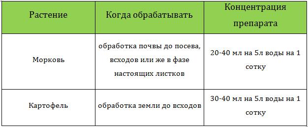 Гезагард 100 мл (старий дизайн) купити оптом – Агро-Хім. Пропонуємо доступні ціни (ГИ00201) - Фото 12