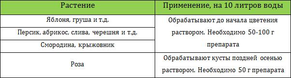 Медный купорос 100 г (Садивнык) купить оптом – Агро-Хим. Предлагаем доступные цены (0229) - Фото 13